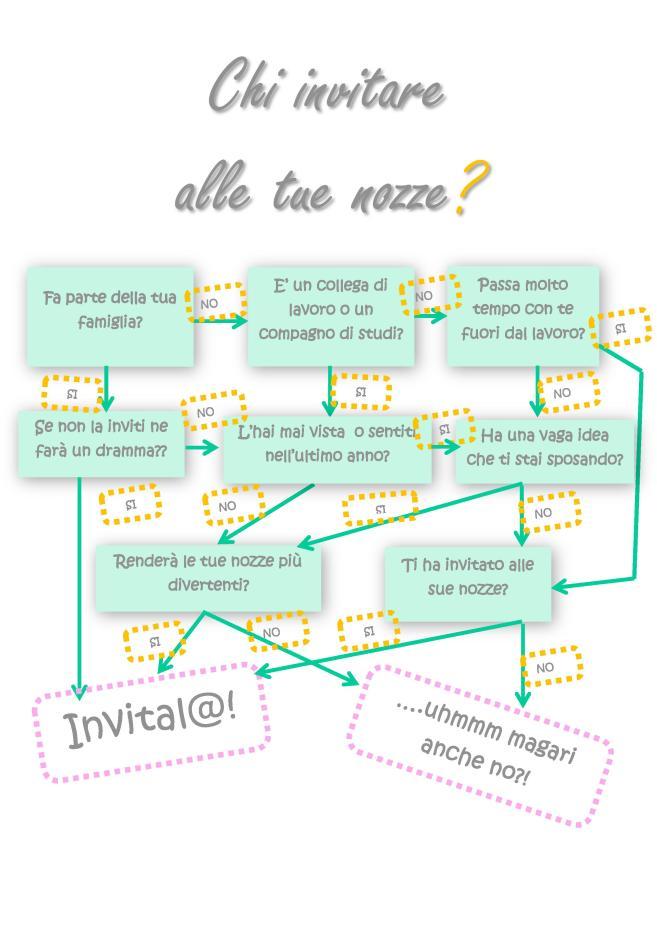 Chi invitare-page-001 (1)